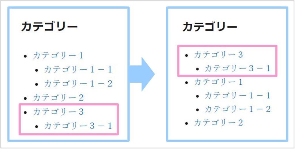 カテゴリーの順番の並び替え結果