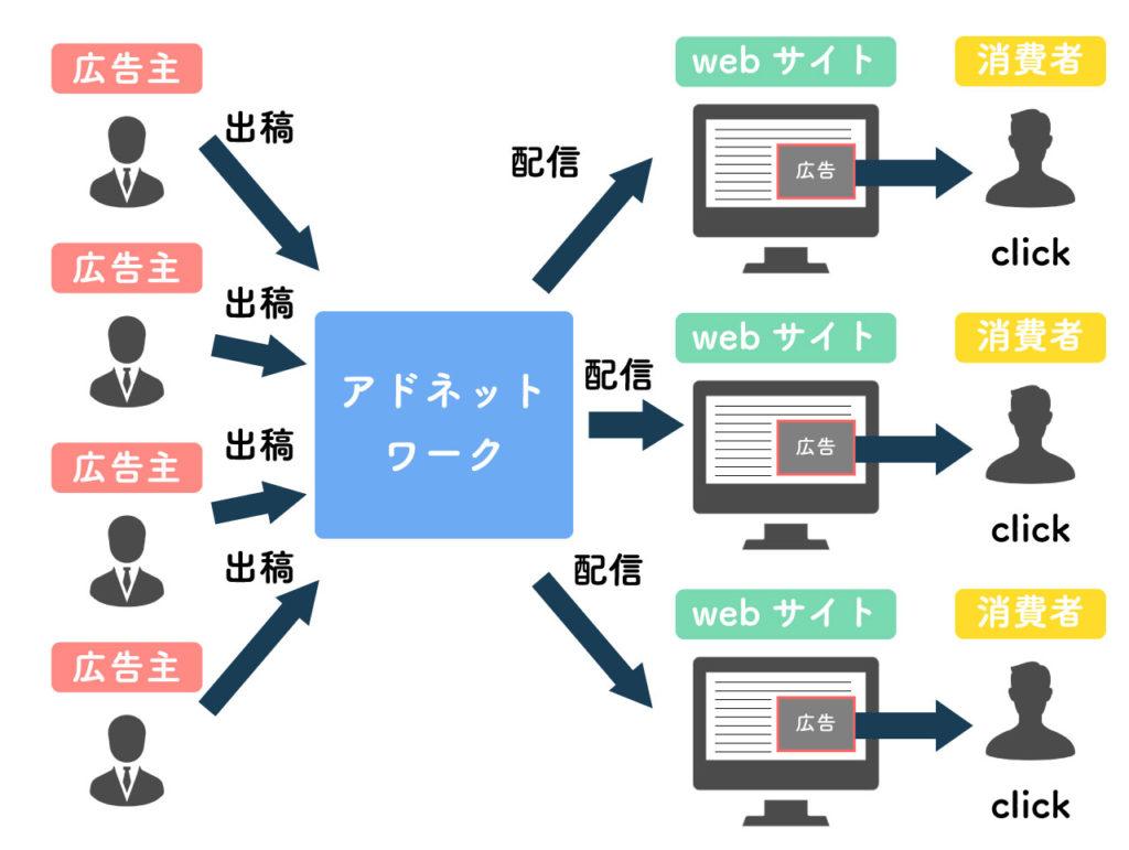 アドネットワークのイメージ