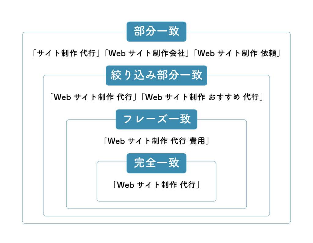 4つのマッチタイプの関係性