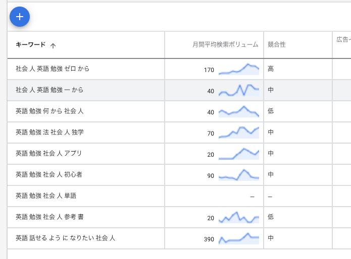 検索ボリューム・競合性の調査