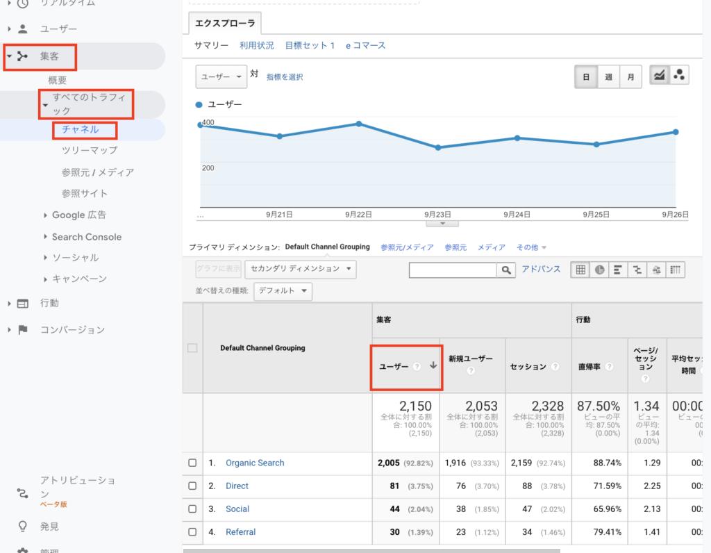 Googleアナリティクスの集客レポート